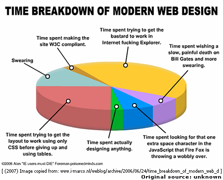 Time breakdown of modern web design graphic